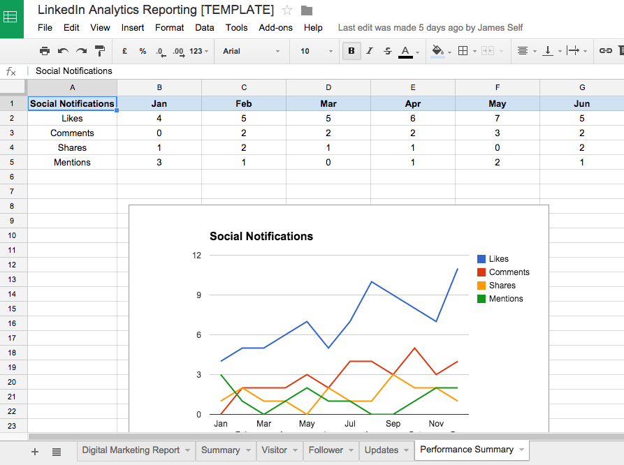 4 linkedin company page analytics metrics you should be reporting on linkedinanalyticsreport malvernweather Images