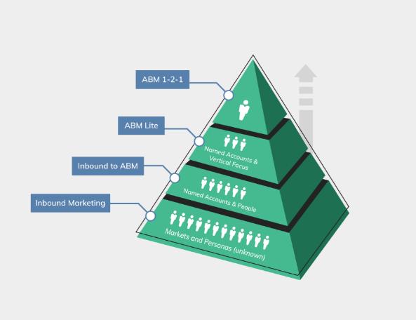 ABM framework triangle SIC