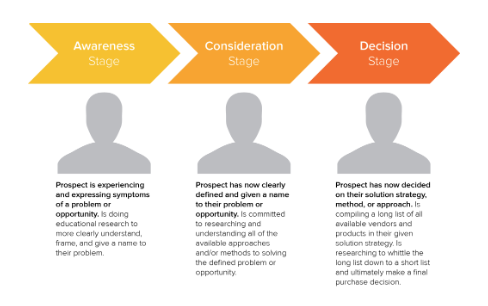 Buyer's Journey Stages