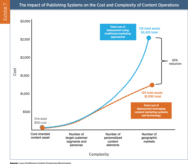inbound vs outbound content complexity graph
