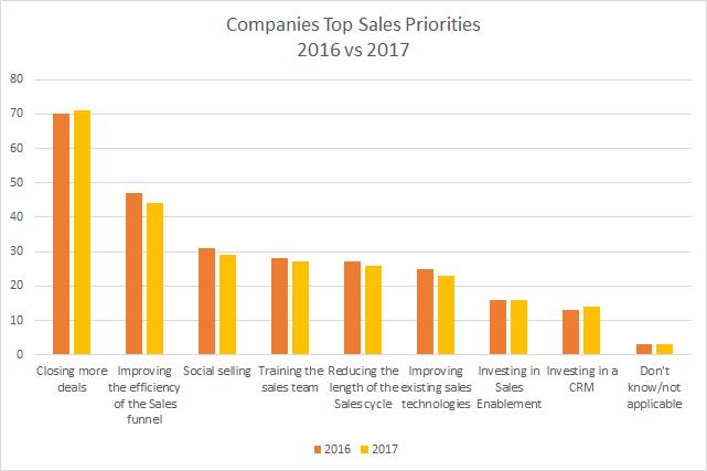 HubSpot State of Inbound 2017 Sales.png