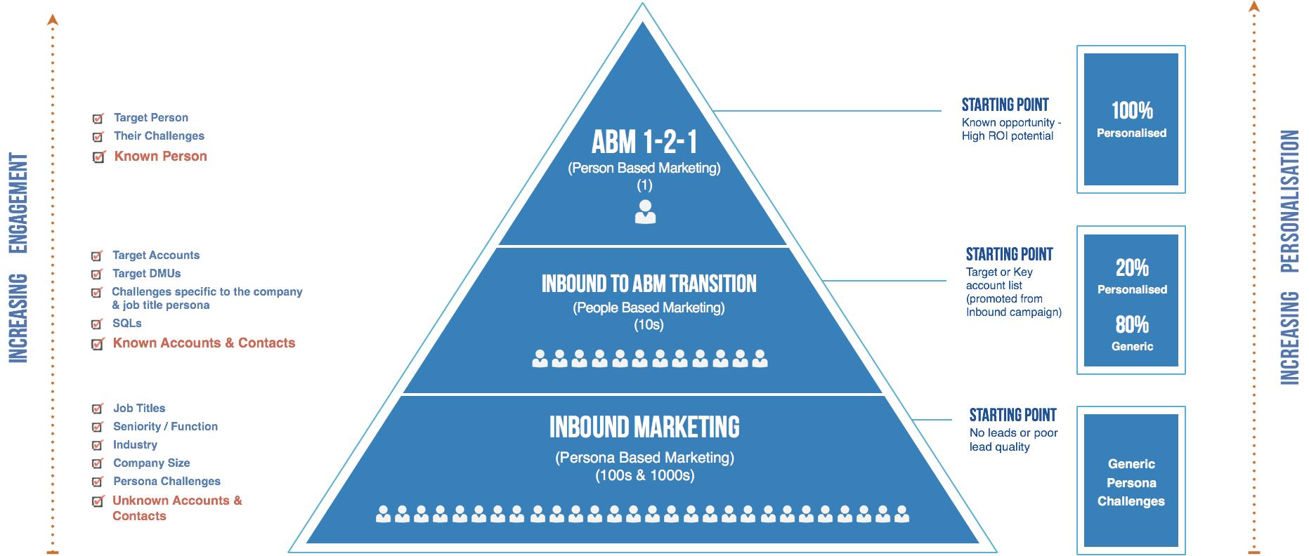 inbound-to-abm-model