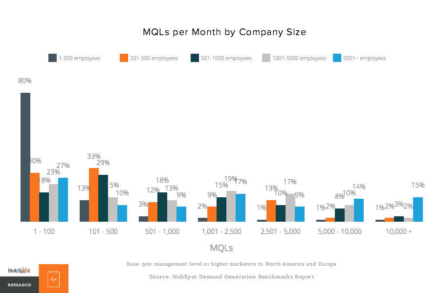 MQLs_per_month_by_company_size.png