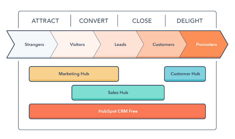 mapping hubspot products onto the buyers journey