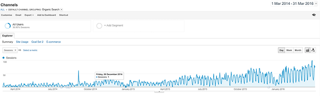 blog_traffic_increase_graph_analytics.png