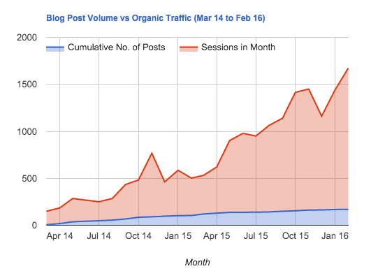 blog_volume_organic_traffic_graph.png