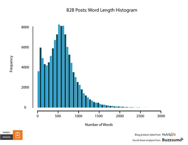 b2b blog word lengths