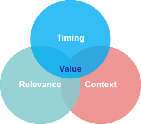 buying intent context relevance timing