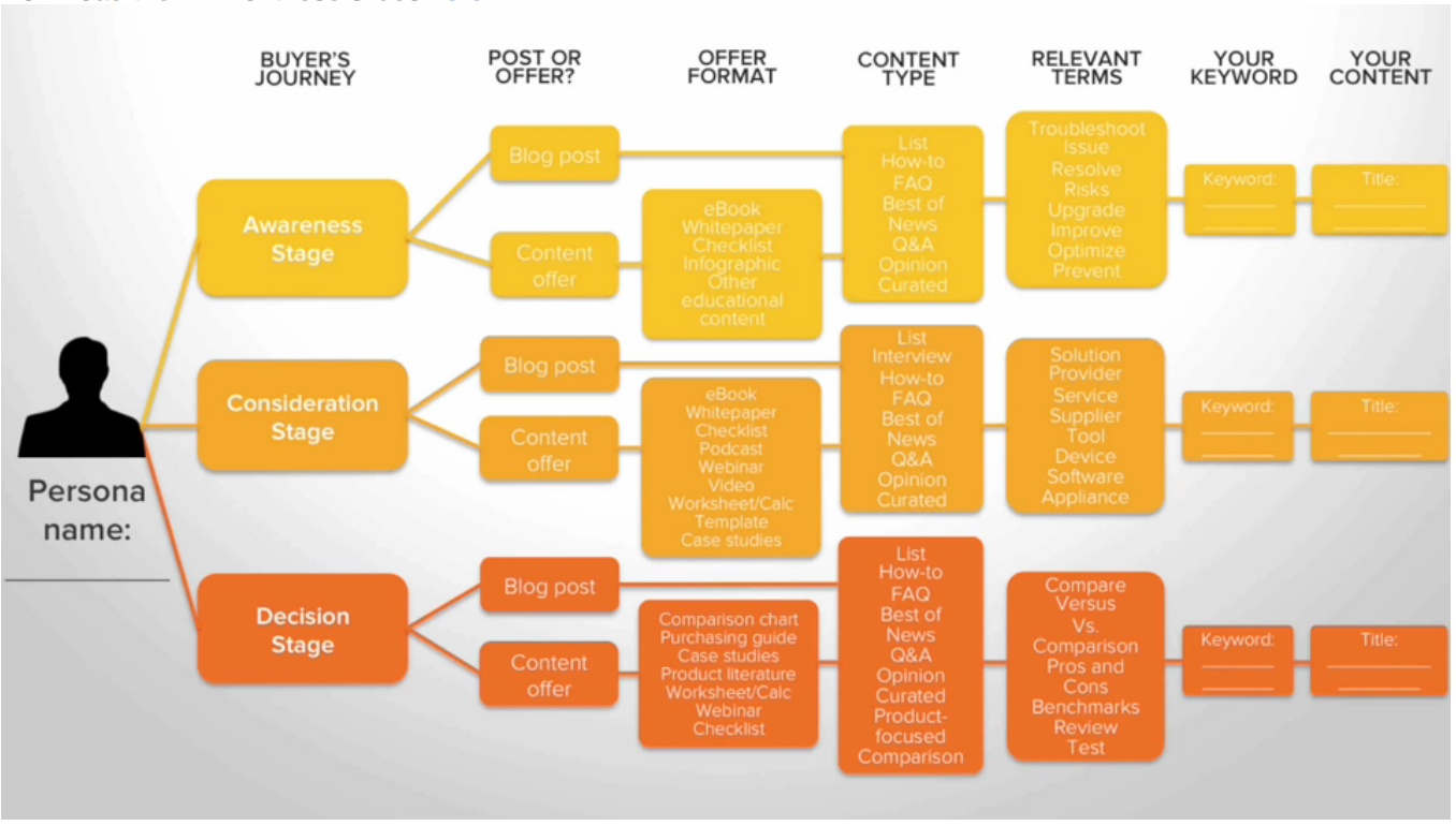 purchase stage content mapping workflow