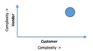 customer vendor complexity.png