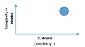 customer vendor complexity.png