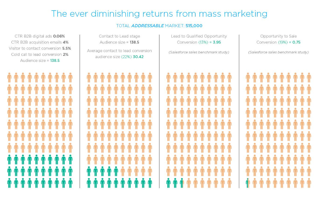 diminishing returns from mass marketing nexus
