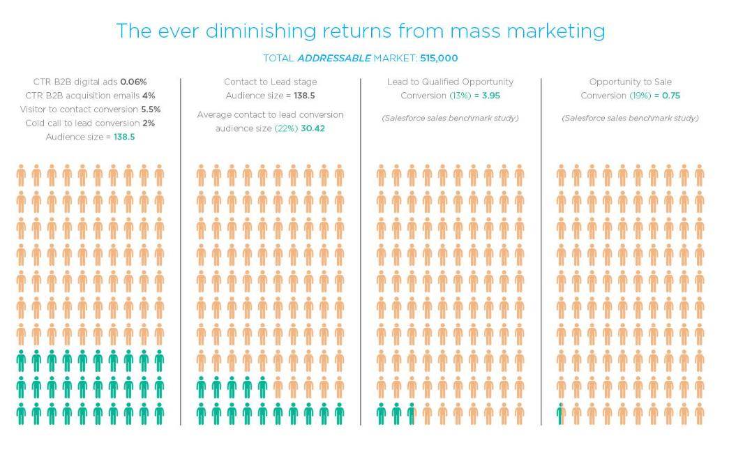 diminishing returns from mass marketing nexus