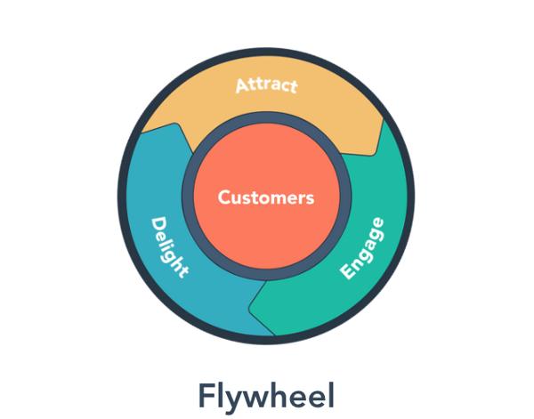 hubspot flywheel-1