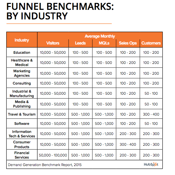 hubspot lead benchmarks chart