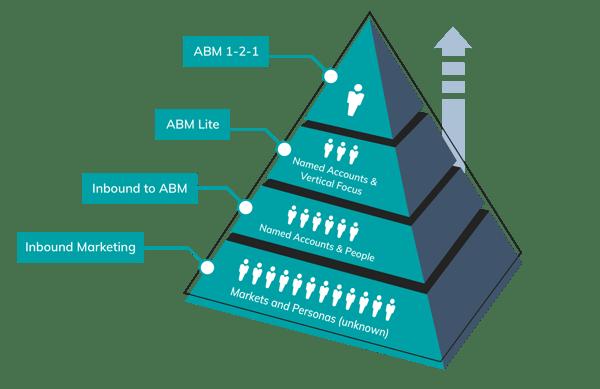 img-abm-methodology-4-stages