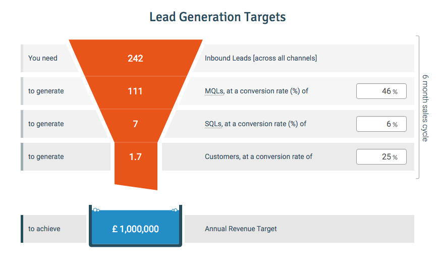 inbound sales targets aligned with lead generation goals