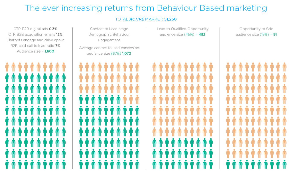 increasing returns behaviour based marketing nexus