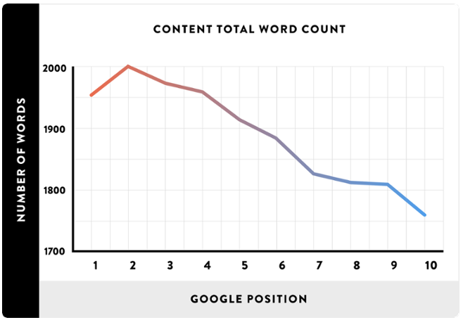 long form content graph.png