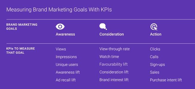 online-video-marketing-strategy-google-brandlab-01-01.png