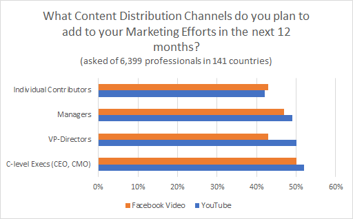 video content distribution channels chart