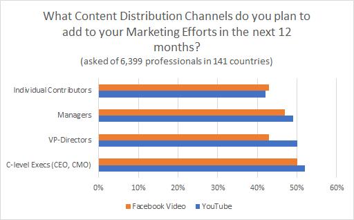 video content distribution channels chart