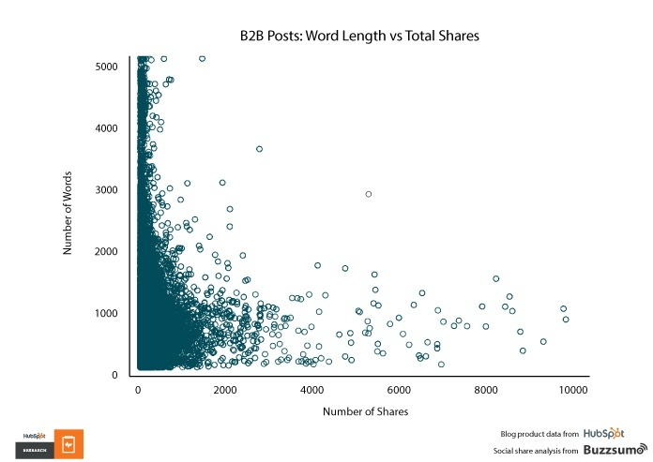 B2B blog length vs shares
