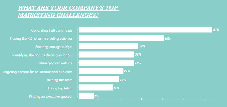 top-marketing-challenges.png