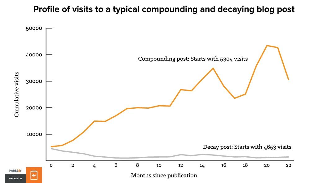 traffic_compounding_blog_post.jpg