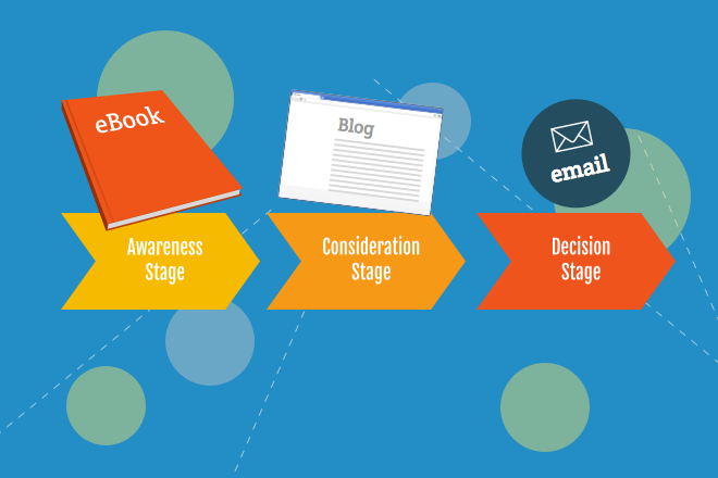 How Mapping Content to the Buyer's Journey Can Reduce the Software Sales Cycle