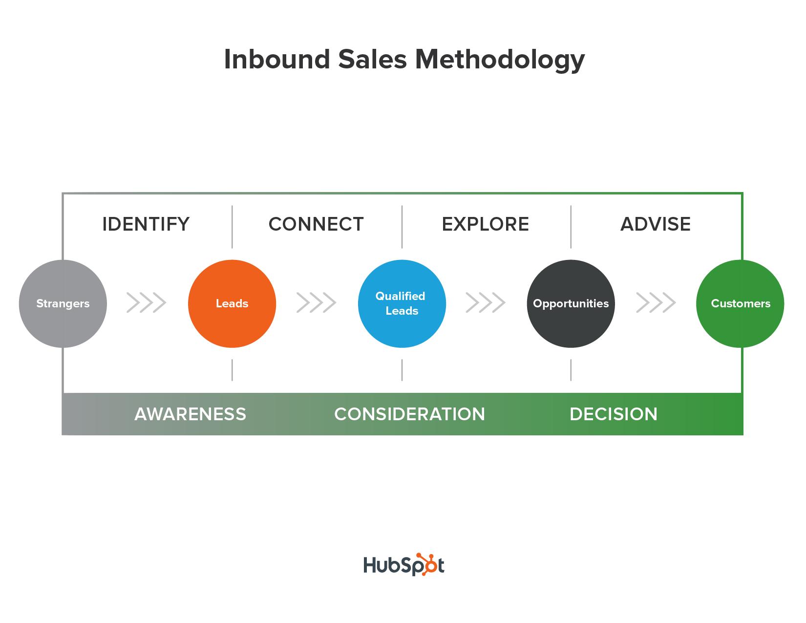 Hubspot_sales_methodology-01.png