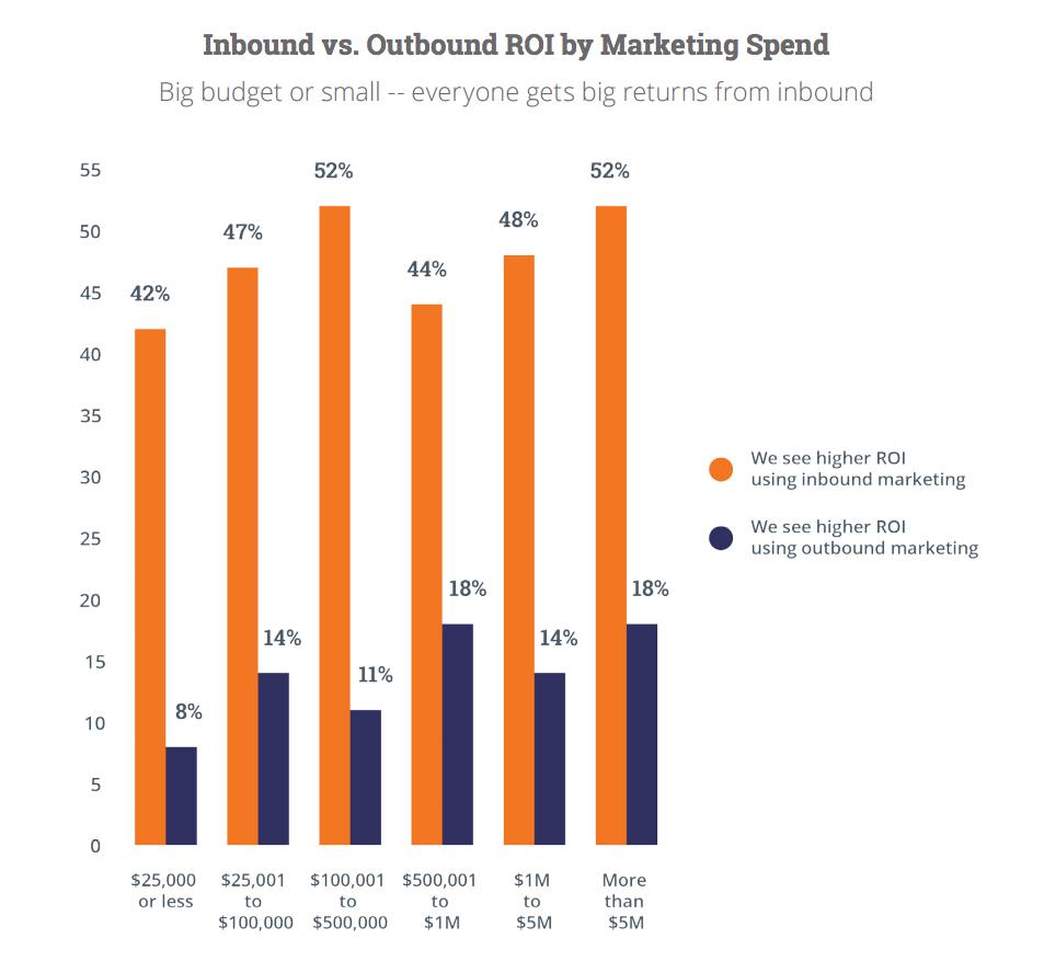 5 Marketing Lessons from Hubspot's State of Inbound Marketing 2015 Annual Report