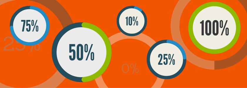 40 Inbound Marketing Statistics to Help Convince Your Team