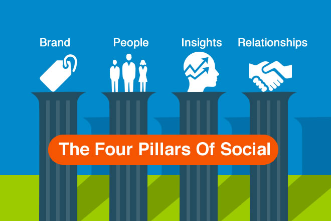 How To Increase Your LinkedIn Social Selling Index